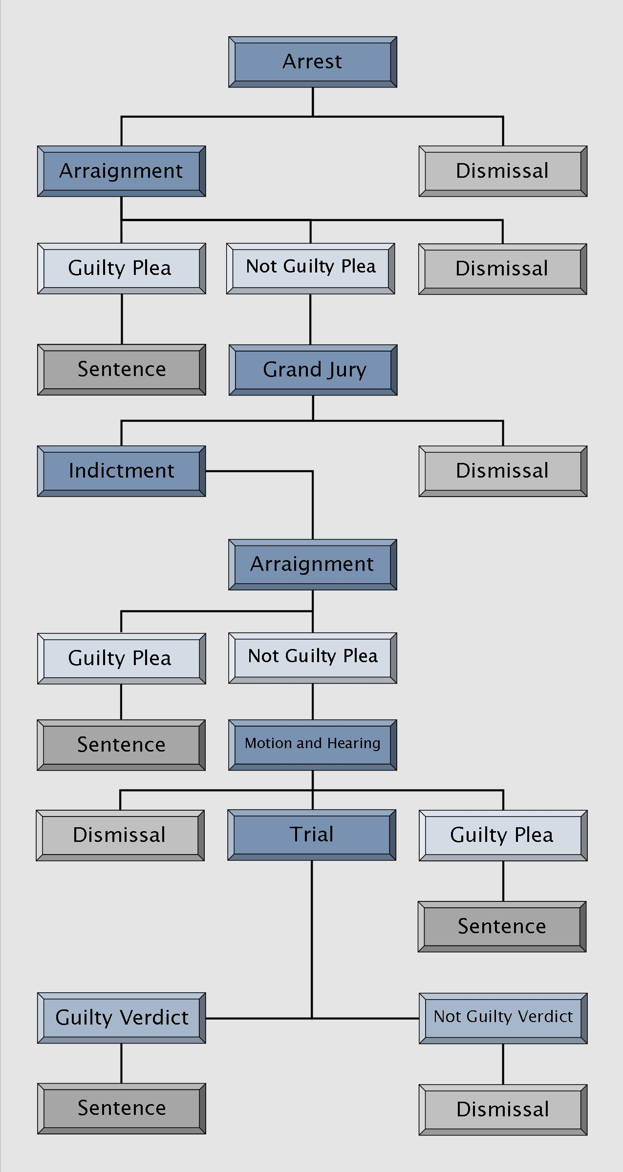 criminal justice process in malaysia The appeals process stage of a criminal case  the appeals process stage of a criminal case stages of the criminal justice system  although the appeals process .